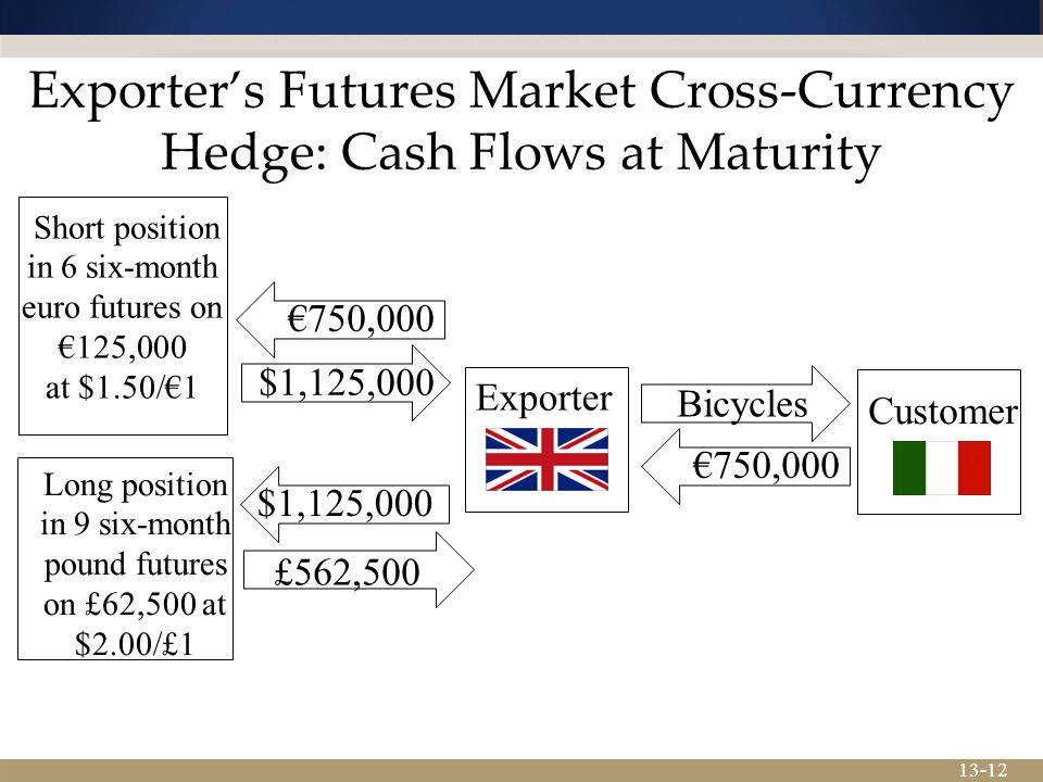 Exporter's Futures Market Cross-Currency Hedge: Cash Flows at Maturity