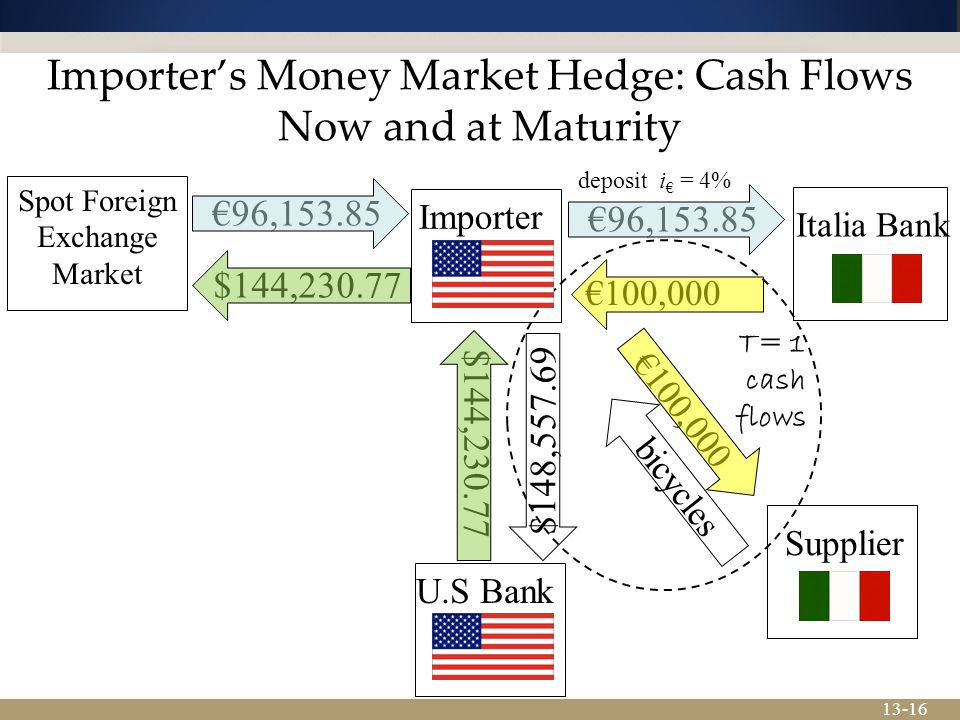 Importer's Money Market Hedge: Cash Flows Now and at Maturity
