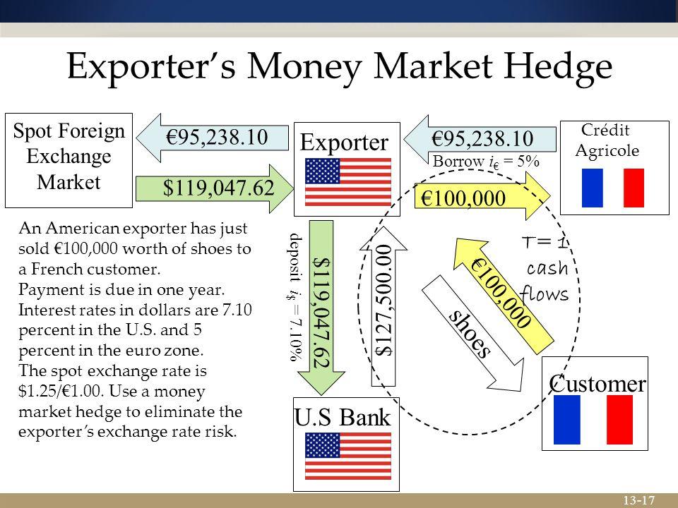 Exporter's Money Market Hedge