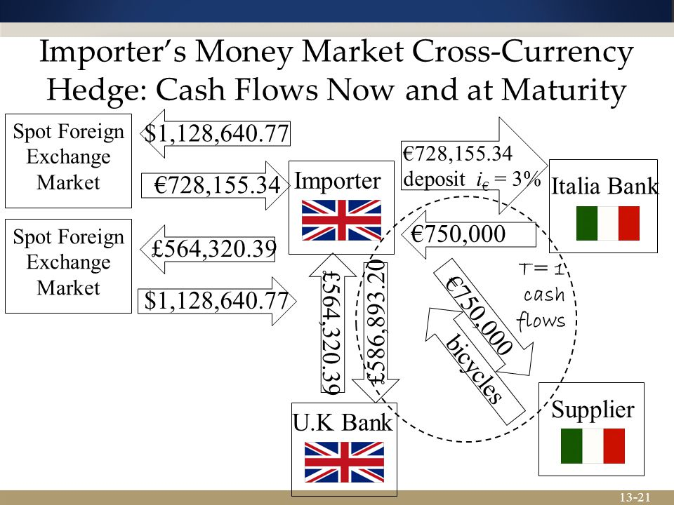 Importer's Money Market Cross-Currency Hedge: Cash Flows Now and at Maturity