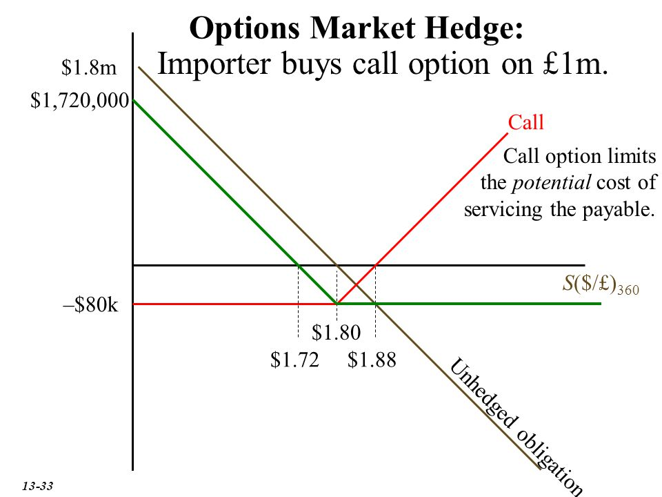 Importer buys call option on £1m.