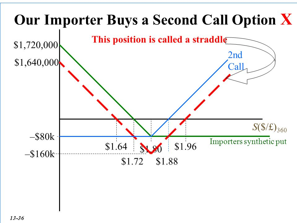 Our Importer Buys a Second Call Option X