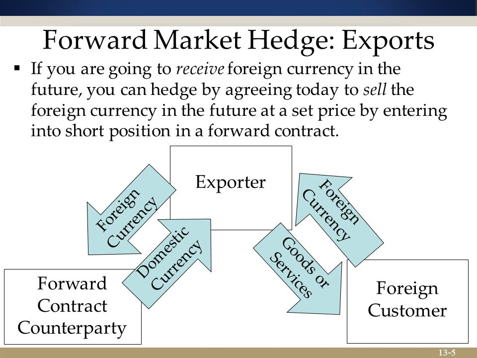 Forward Market Hedge: Exports
