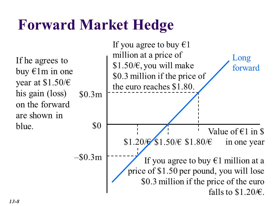 Forward Market Hedge If you agree to buy €1 million at a price of $1.50/€, you will make $0.3 million if the price of the euro reaches $1.80.