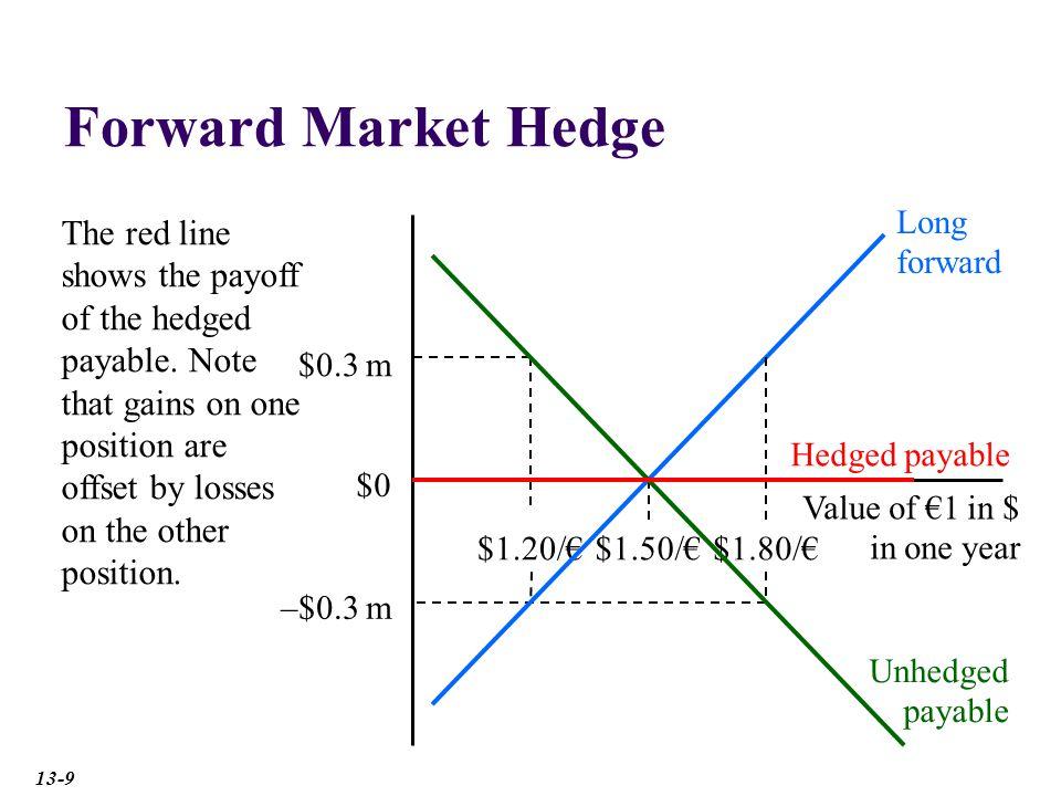 Forward Market Hedge Long forward.