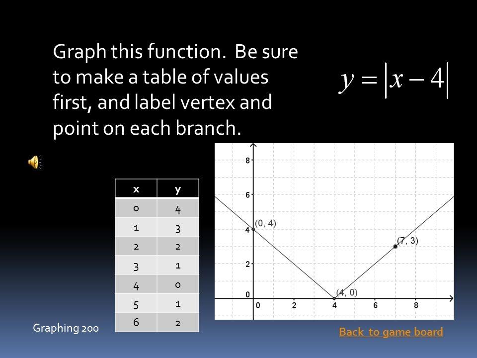Chapter 7 jeopardy algebra ppt video online download for X and y table of values
