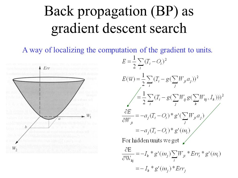 Back propagation (BP) as gradient descent search