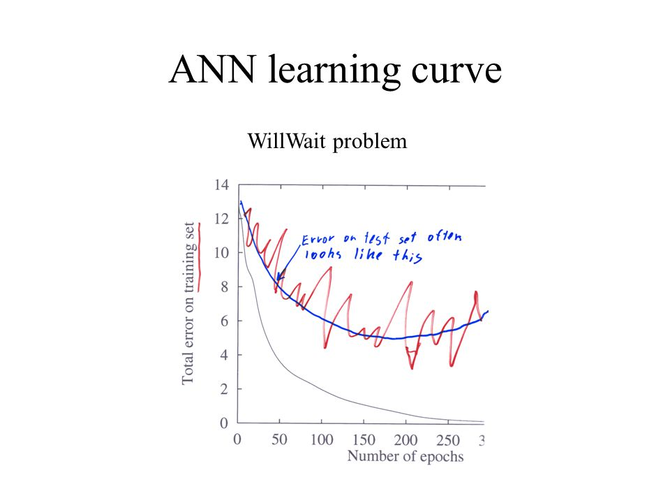 ANN learning curve WillWait problem