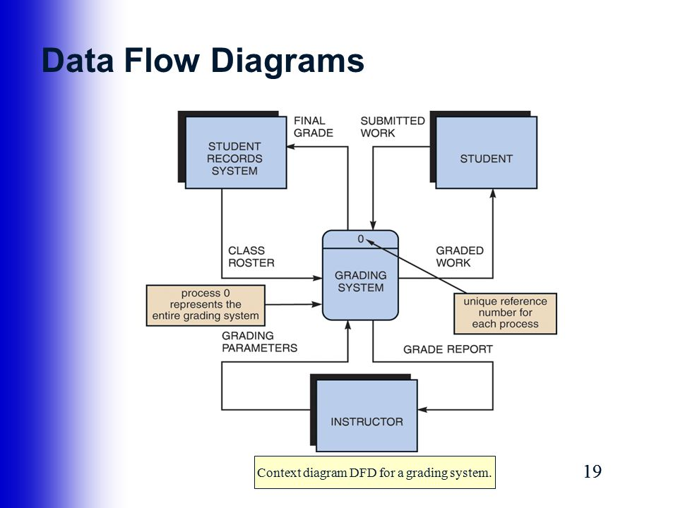 data flow diagram for ars A flowchart is a type of diagram that represents an algorithm, workflow or process, showing the steps as boxes of various kinds, and their order by connecting them with arrows.