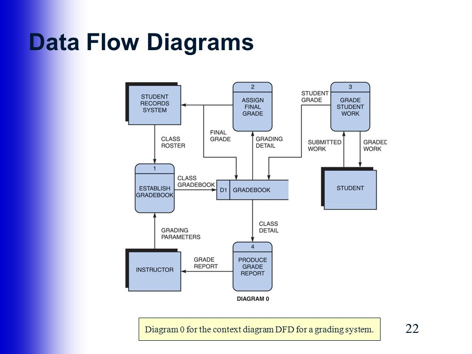 process modeling context diagrams and data Data and process modeling describe data and process modeling concepts and tools, including data flow diagrams, a data flows that appear in the context diagram.
