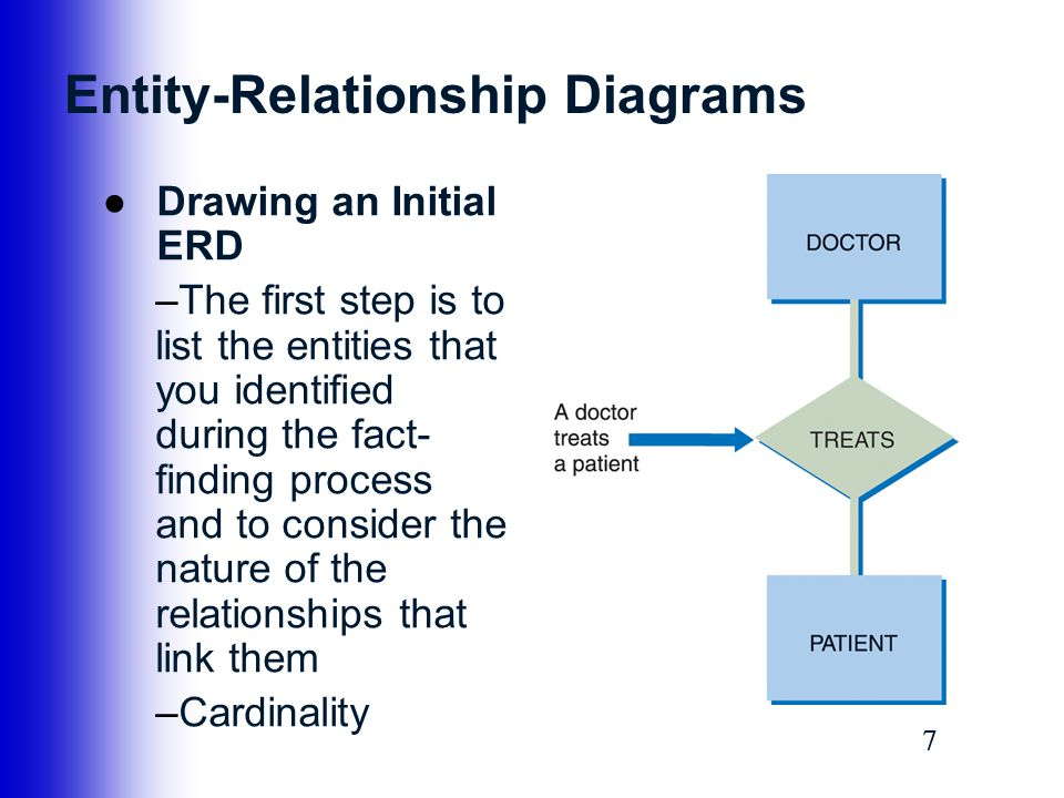 entities relationships and cardinalities relationship