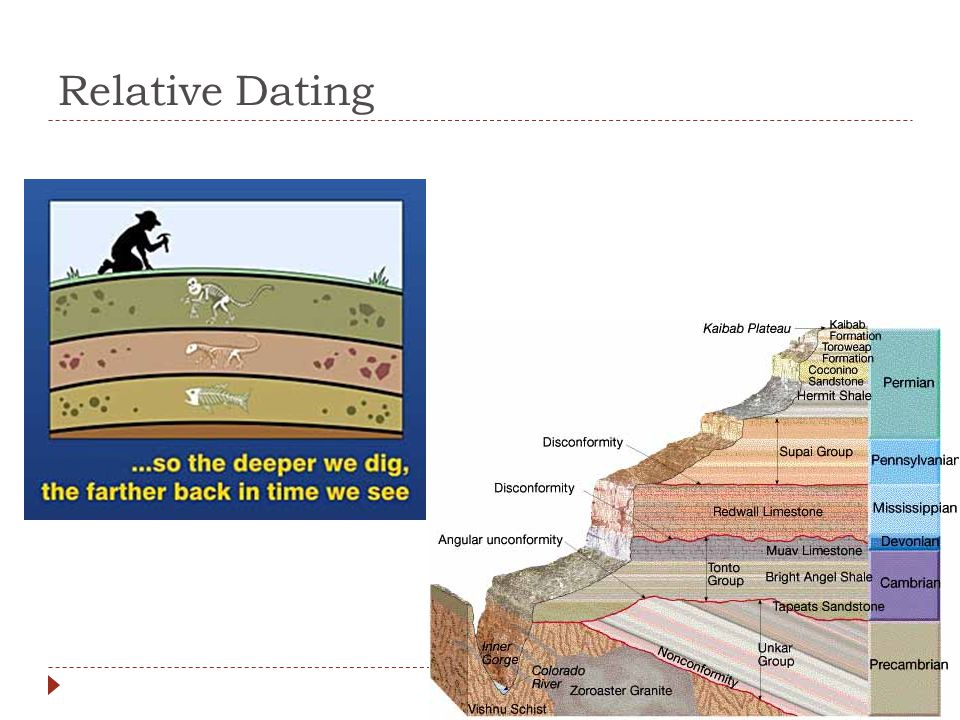 Relative dating unconformity