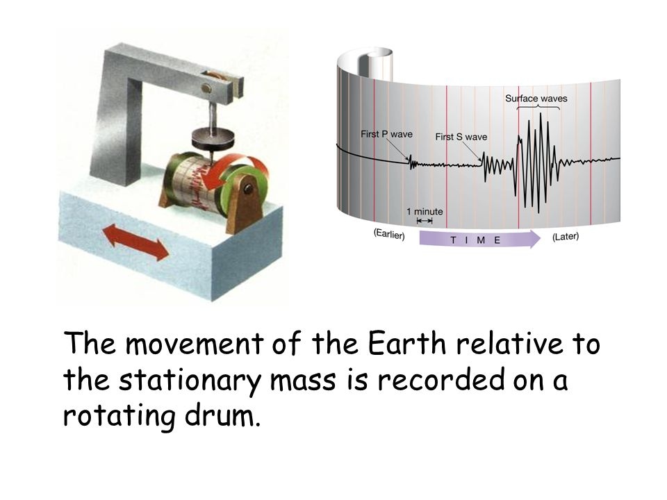 The movement of the Earth relative to the stationary mass is recorded on a rotating drum.
