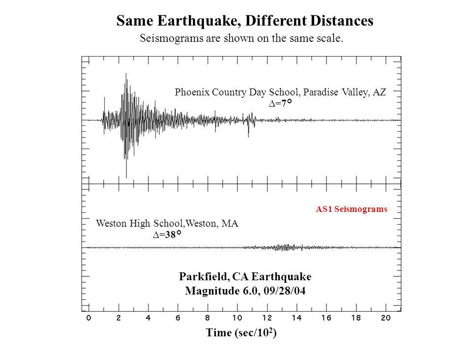Parkfield, CA Earthquake