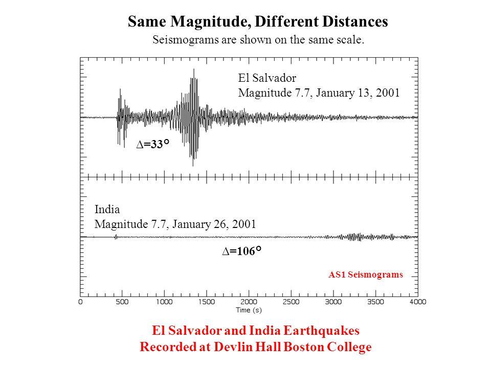 Same Magnitude, Different Distances