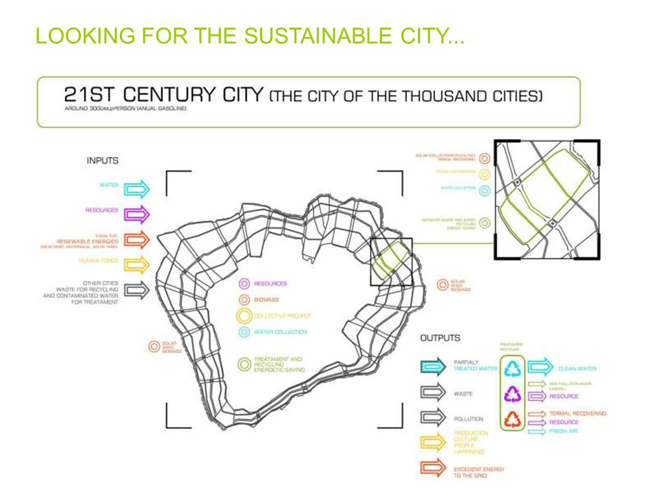 LOOKING FOR THE SUSTAINABLE CITY...