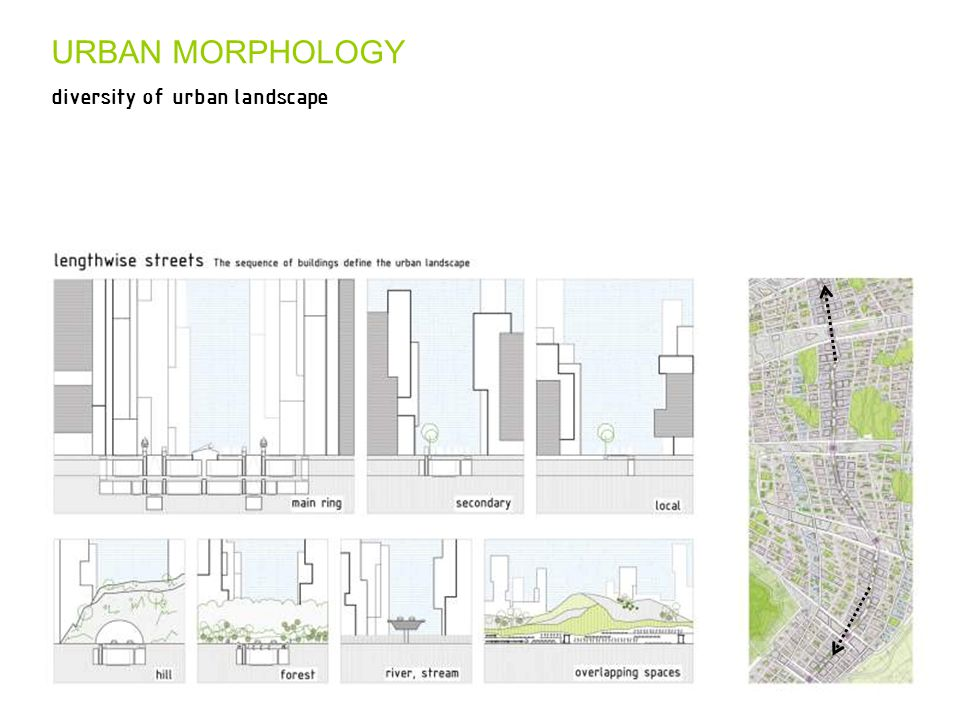 URBAN MORPHOLOGY diversity of urban landscape