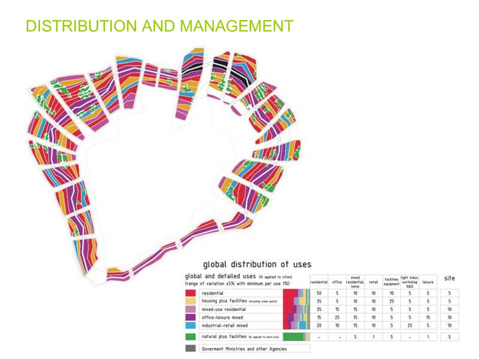 DISTRIBUTION AND MANAGEMENT