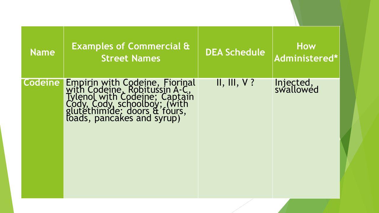 Tylenol With Codeine Schedule