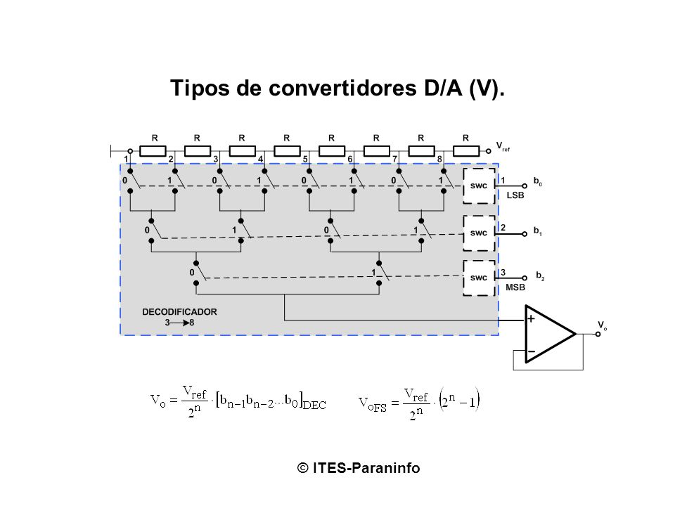 Tipos de convertidores D/A (V).