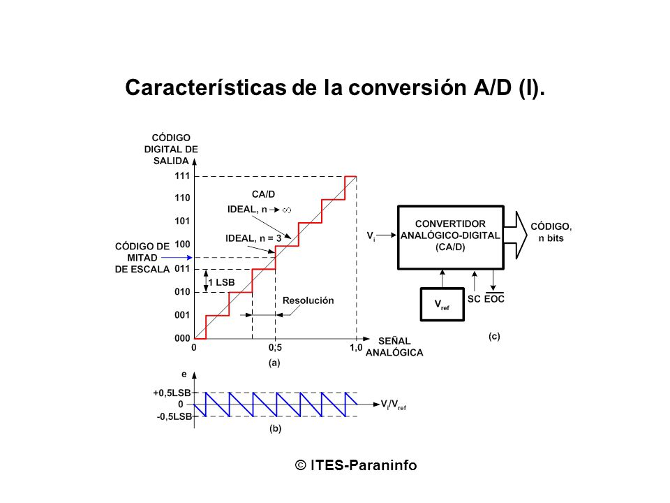 Características de la conversión A/D (I).