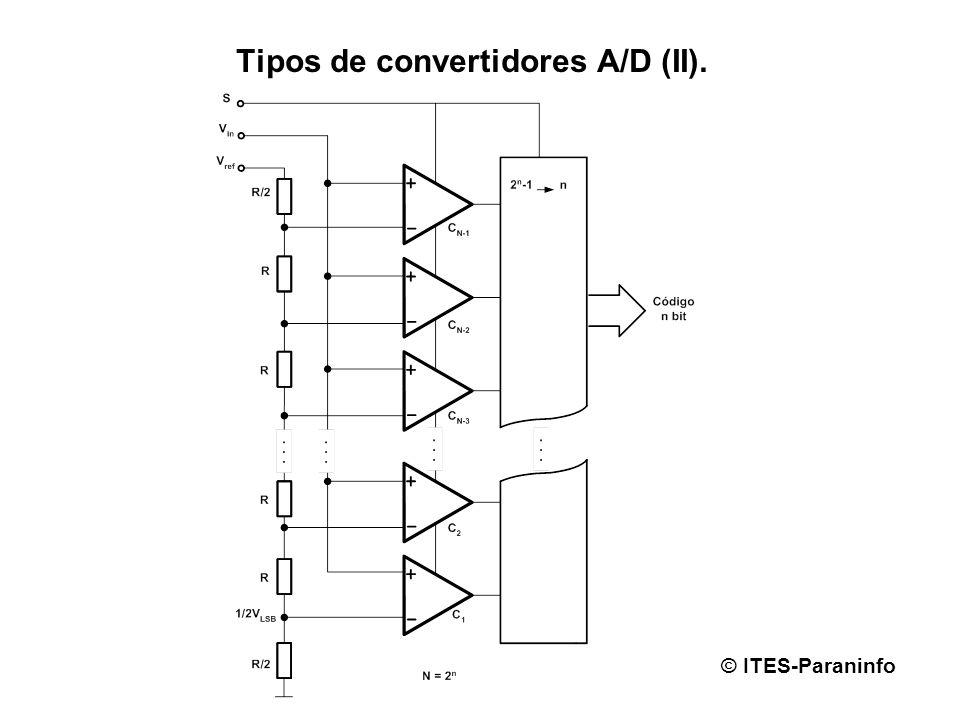 Tipos de convertidores A/D (II).