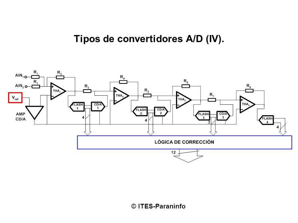Tipos de convertidores A/D (IV).