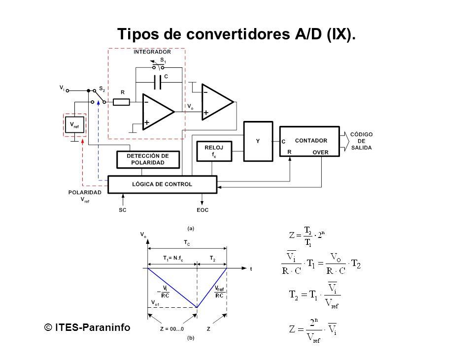 Tipos de convertidores A/D (IX).