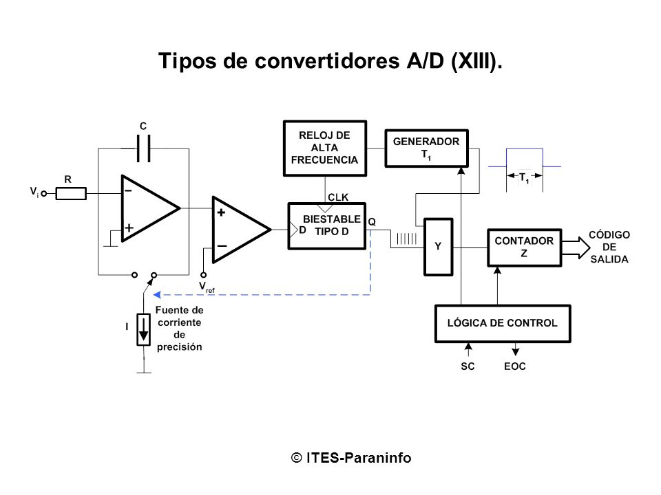 Tipos de convertidores A/D (XIII).
