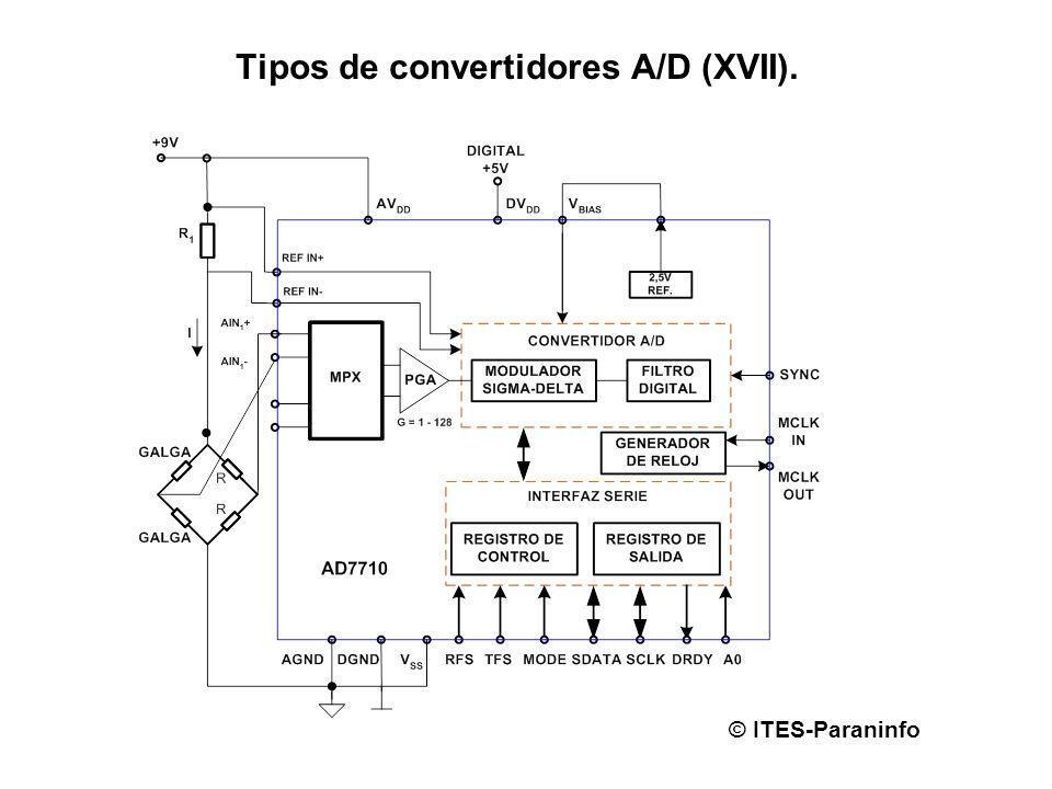 Tipos de convertidores A/D (XVII).