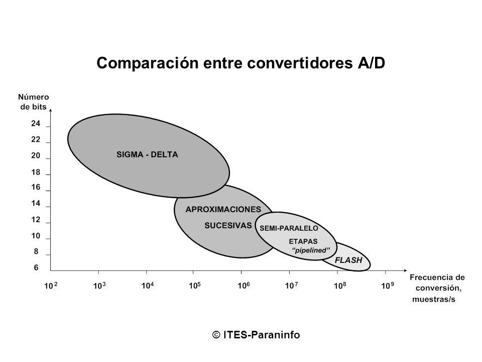 Comparación entre convertidores A/D