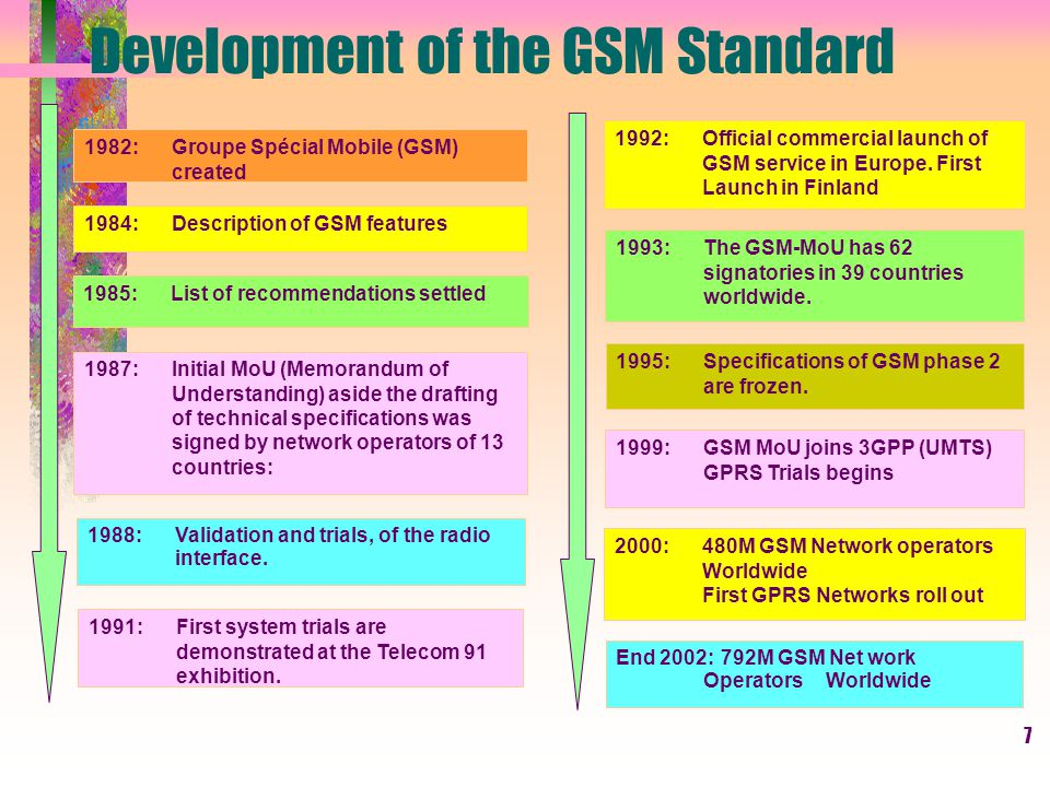 GSM Global System for Mobiles.