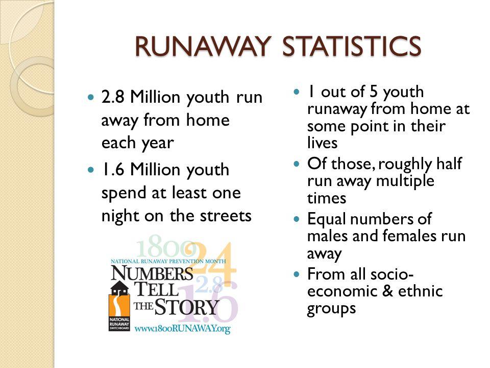 Runaway Teen Statistics 16