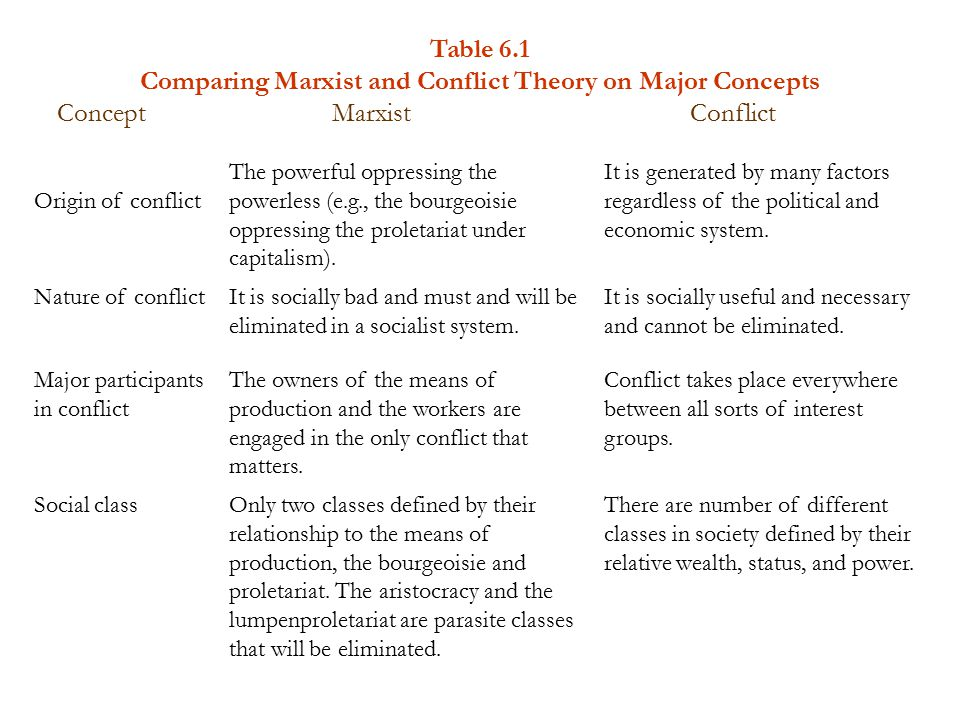 comparing conflict theory and social control And conflict theory control theory theory that states social control is directly affected by the strength of social bonds and crime, and social control.