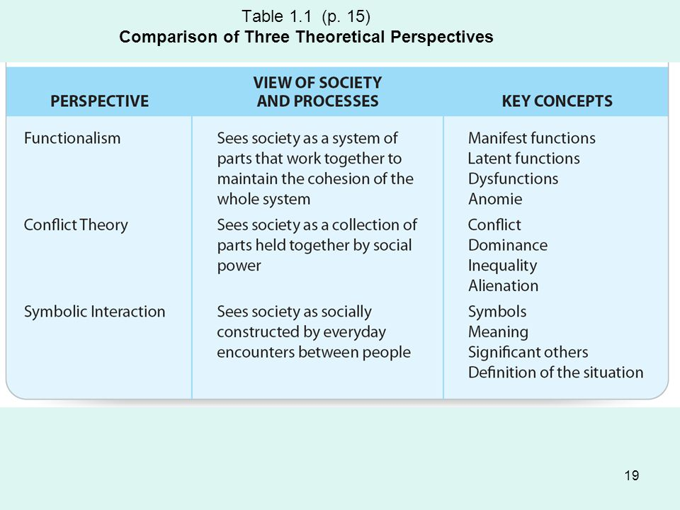 Table 1.1 (p. 15) Comparison of Three Theoretical Perspectives
