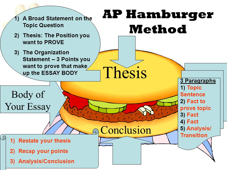 hamburger helper for ap essays ppt thesis ap hamburger method conclusion body of your essay