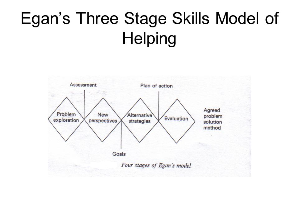 egans theory The skilled-helper model by gerard egan explanation ernest c loading unsubscribe from ernest c cancel unsubscribe working.
