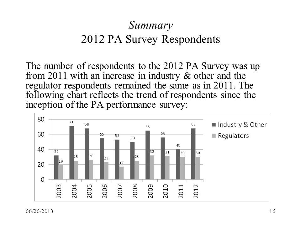 Summary 2012 PA Survey Respondents