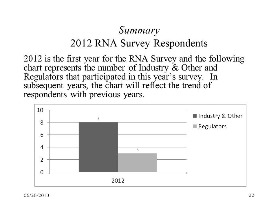 Summary 2012 RNA Survey Respondents