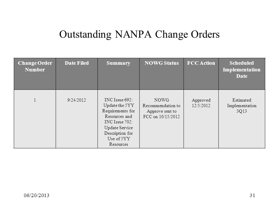 Outstanding NANPA Change Orders