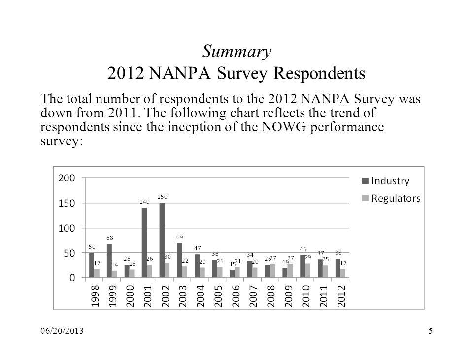 Summary 2012 NANPA Survey Respondents
