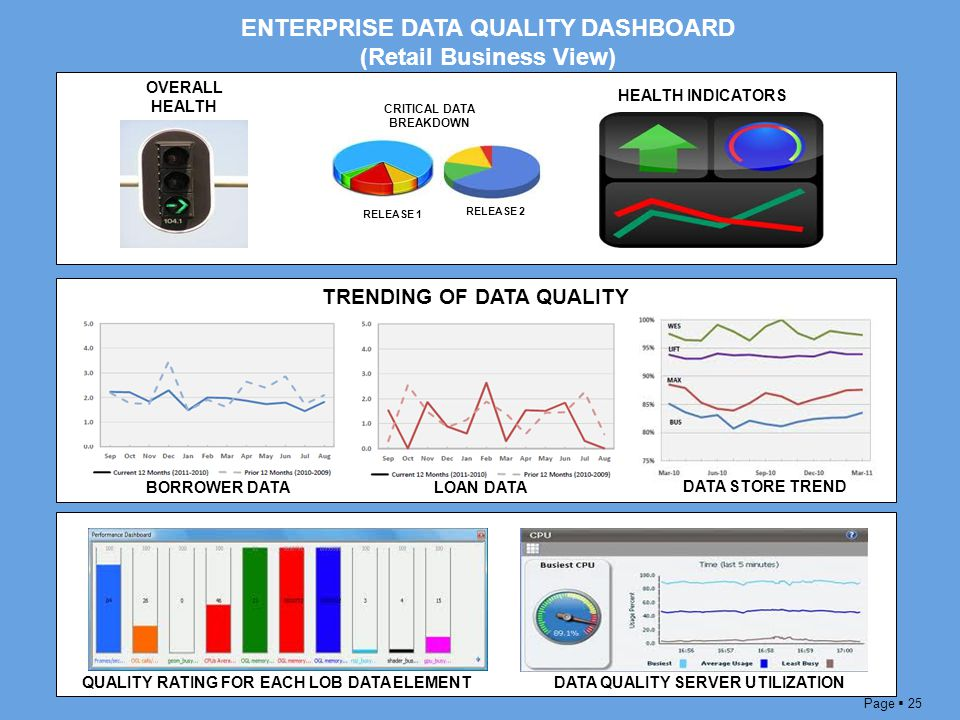 enterprise view of data Effective business management requires a single view of enterprise data cisco data virtualization provides this insight from multiple disparate data sources across your enterprise.