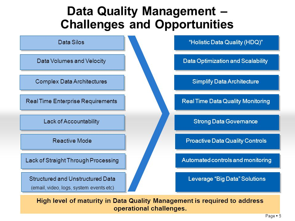 Problems and advantages of Total Quality Management