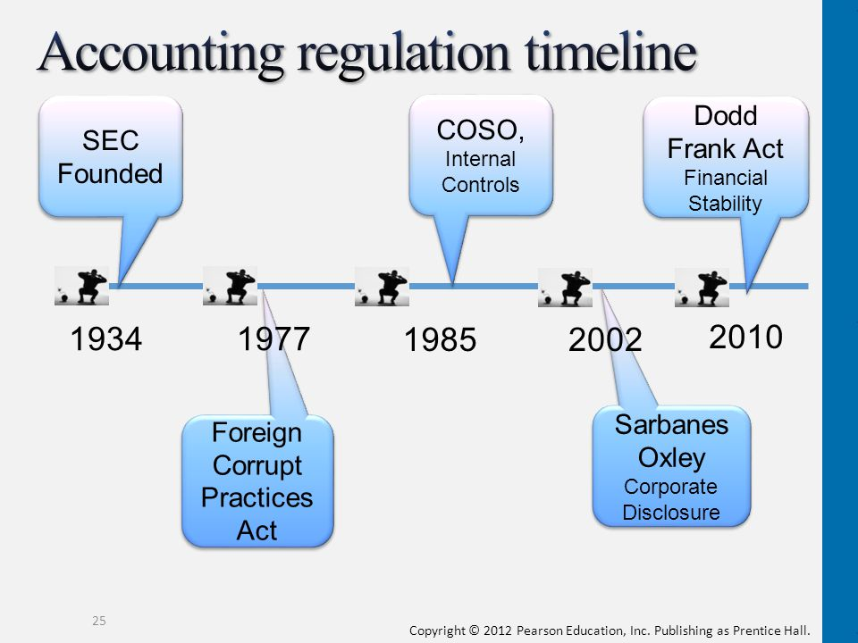 the sarbanes oxley act regulating financial practices The sarbanes–oxley act of 2002 also known as the public company accounting reform and investor protection act (in the senate) and corporate and auditing accountability, responsibility, and transparency act (in the house) and more commonly called sarbanes–oxley, sarbox or sox, is a united states federal law.