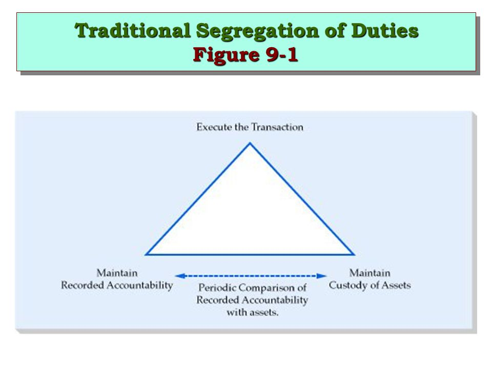 Traditional Segregation of Duties Figure 9-1