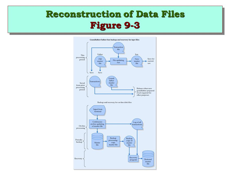Reconstruction of Data Files Figure 9-3