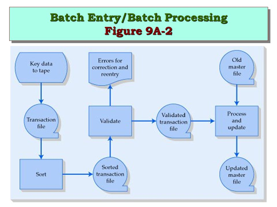 Batch Entry/Batch Processing Figure 9A-2