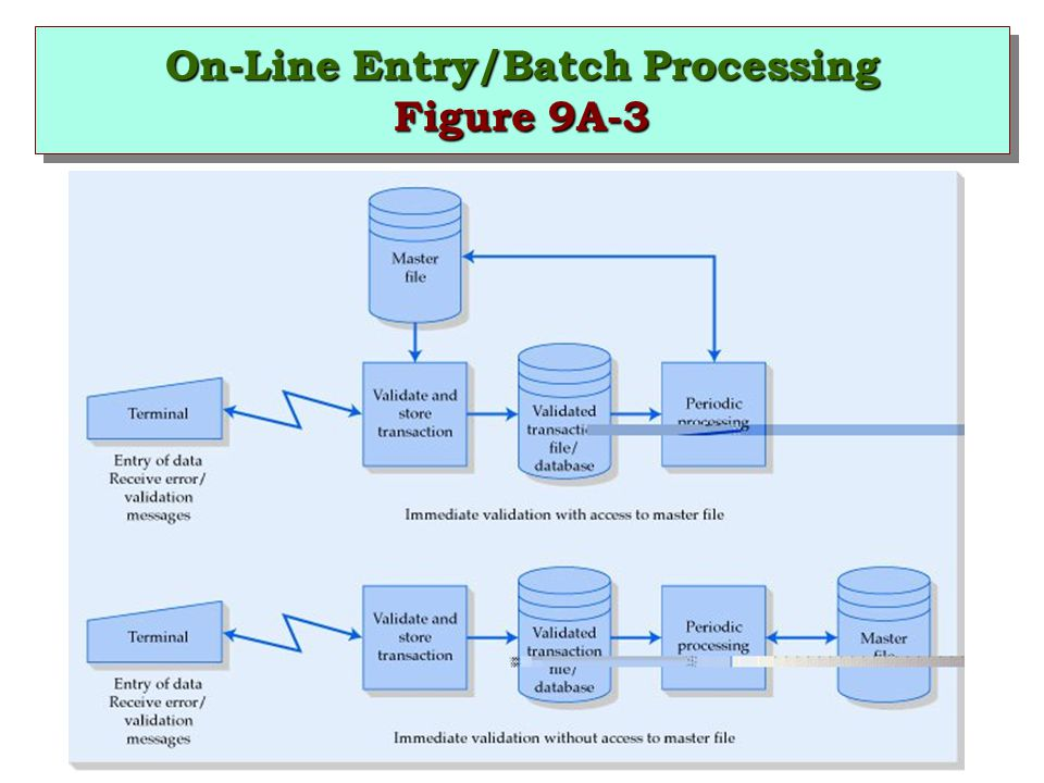 On-Line Entry/Batch Processing Figure 9A-3