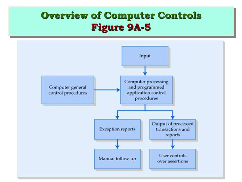 Overview of Computer Controls Figure 9A-5