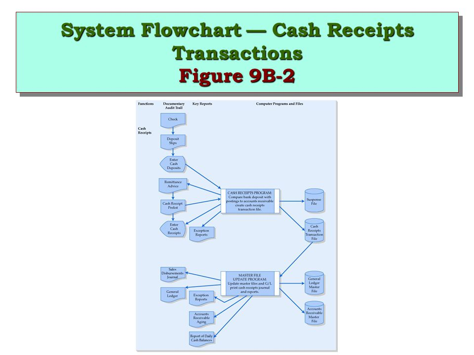 System Flowchart — Cash Receipts Transactions Figure 9B-2